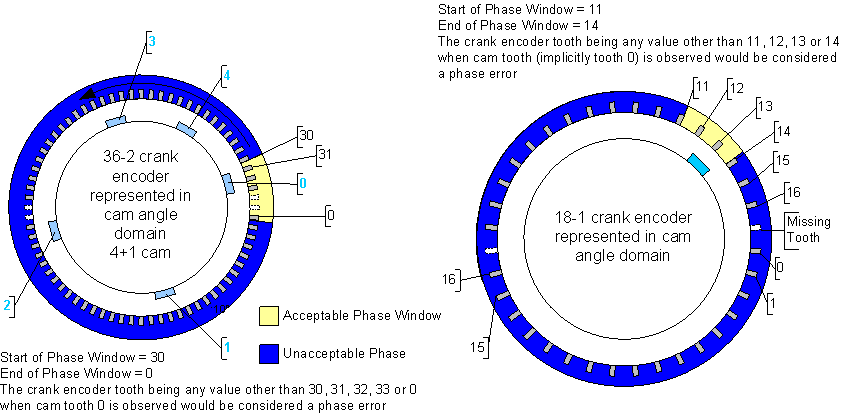 Flexible Encoder  MotoHawk