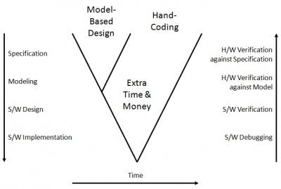 scope creep diagram